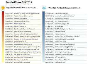 fonds-klima-januar-2017