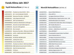 fondsklima-2017-netfonds